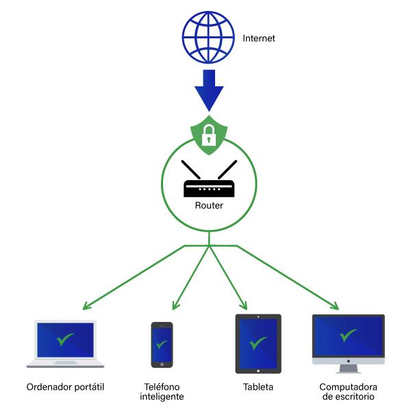vpn para router