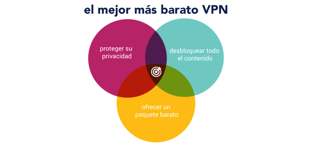vpn-baratos-maps